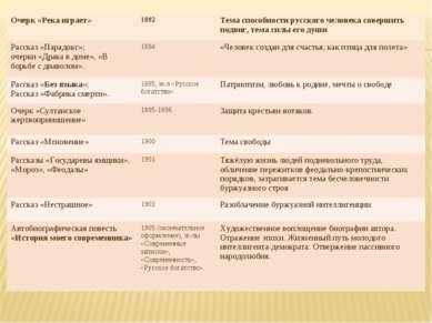 Очерк «Река играет» 1892 Тема способности русского человека совершить подвиг,...
