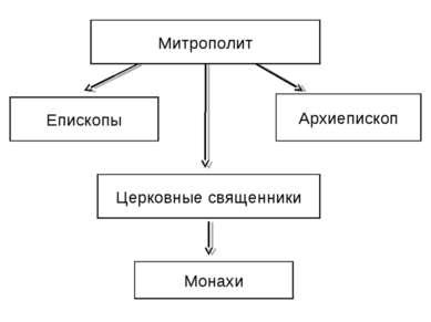 Митрополит Епископы Архиепископ Церковные священники Монахи