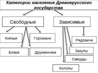 Категории населения Древнерусского государства Свободные Зависимые Князья Боя...