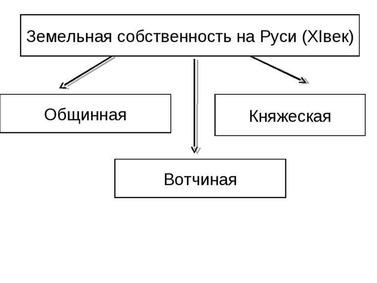 Земельная собственность на Руси (XIвек) Общинная Княжеская Вотчиная