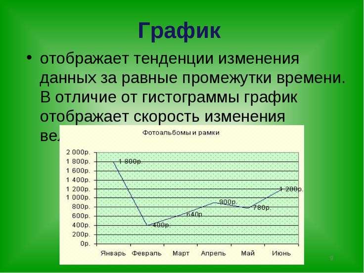 * График отображает тенденции изменения данных за равные промежутки времени. ...