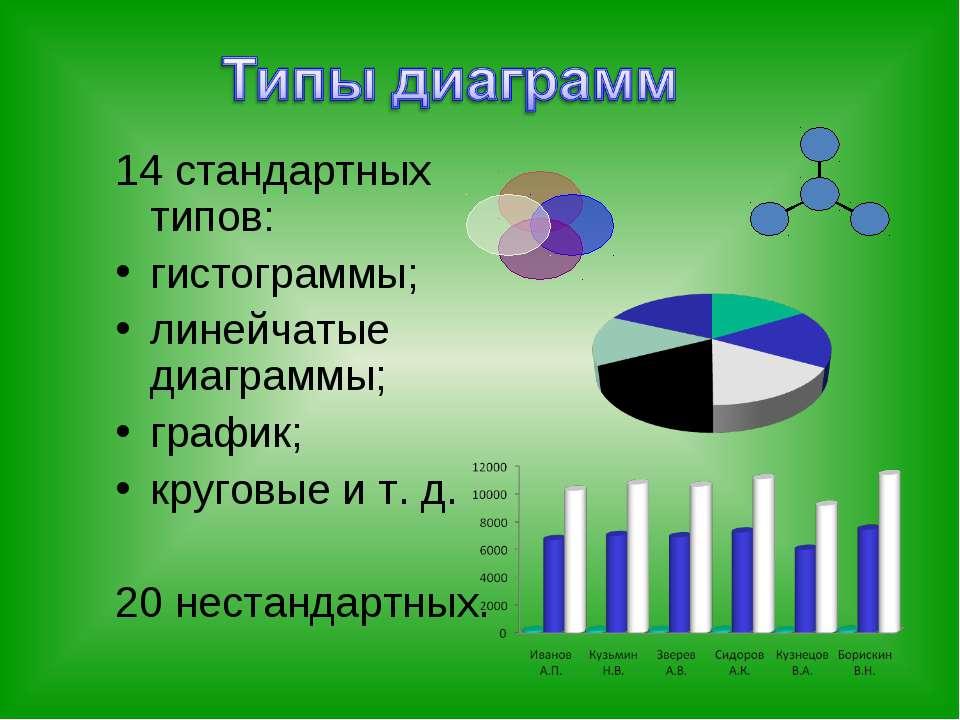 14 стандартных типов: гистограммы; линейчатые диаграммы; график; круговые и т...