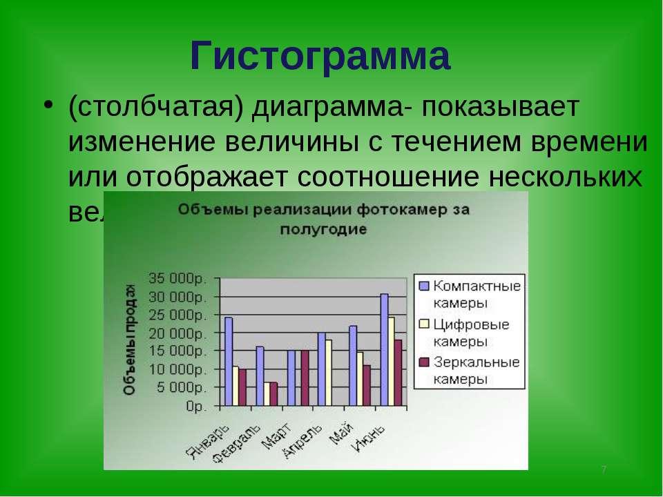 * Гистограмма (столбчатая) диаграмма- показывает изменение величины с течение...
