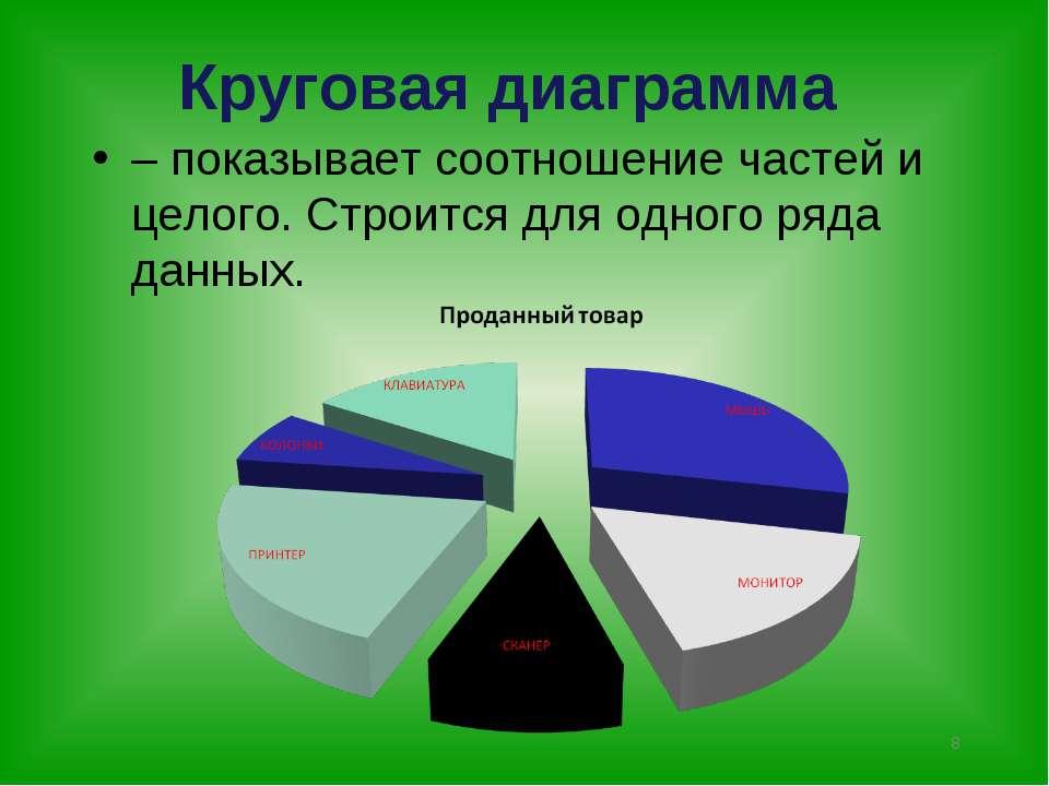 * Круговая диаграмма – показывает соотношение частей и целого. Строится для о...