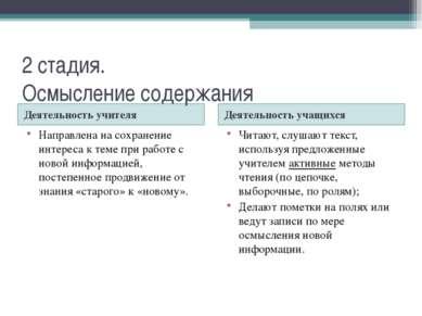 2 стадия. Осмысление содержания Деятельность учителя Деятельность учащихся На...