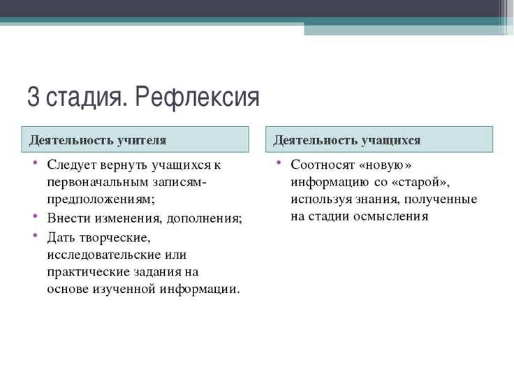 3 стадия. Рефлексия Деятельность учителя Деятельность учащихся Следует вернут...