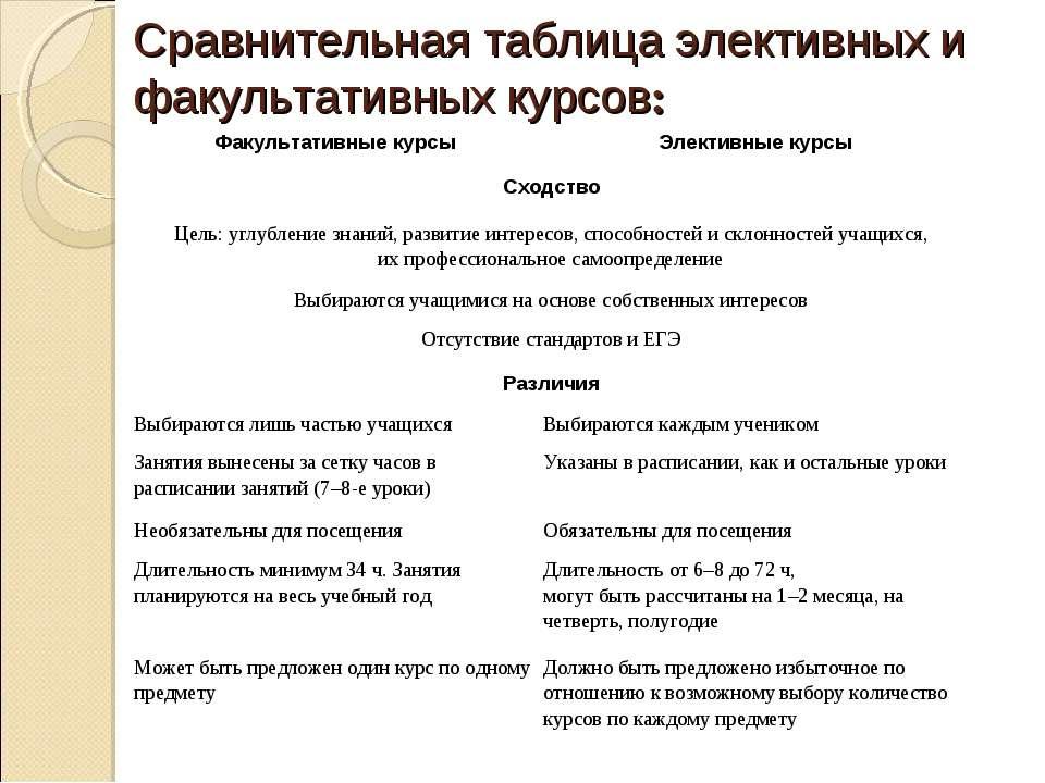Сравнительная таблица элективных и факультативных курсов: Факультативные курс...