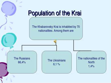 Population of the Krai