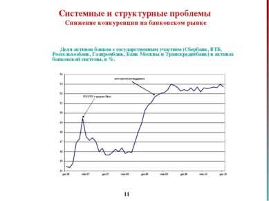 * Доля активов банков с государственным участием (Сбербанк, ВТБ, Россельхозба...