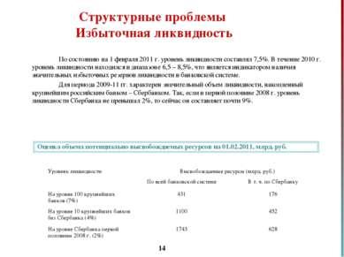 * Структурные проблемы Избыточная ликвидность По состоянию на 1 февраля 2011 ...