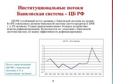 * Институциональные потоки Банковская система – ЦБ РФ ЦБ РФ устойчивый нетто-...