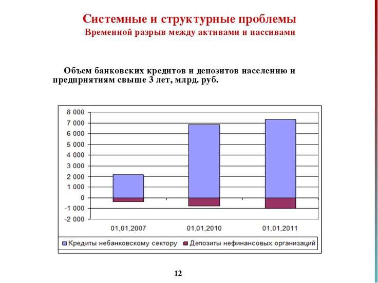 * Объем банковских кредитов и депозитов населению и предприятиям свыше 3 лет,...