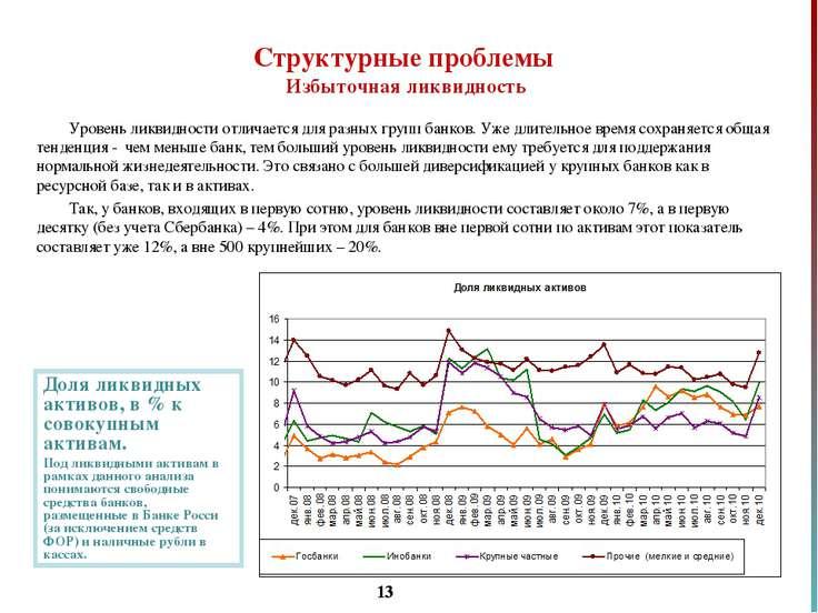 * Уровень ликвидности отличается для разных групп банков. Уже длительное врем...