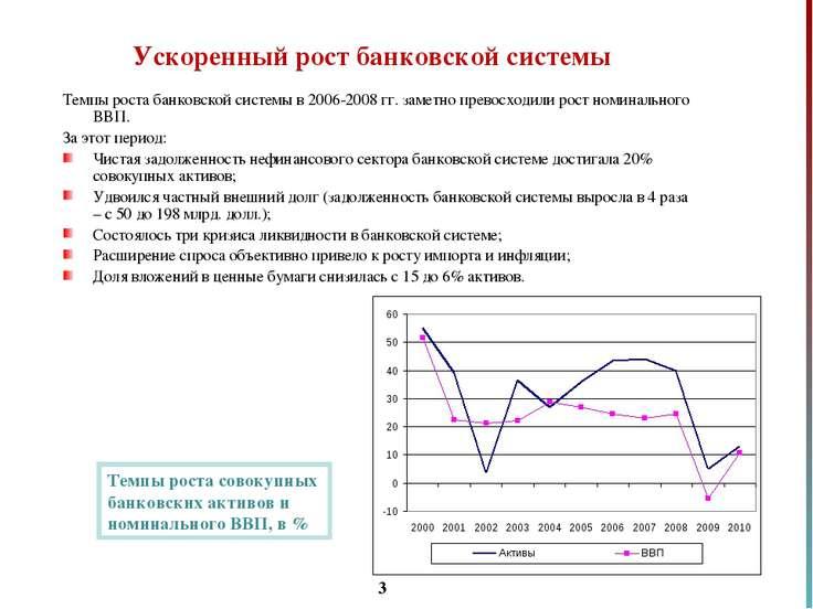 * Ускоренный рост банковской системы Темпы роста банковской системы в 2006-20...