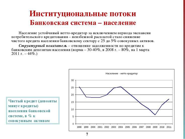 * Институциональные потоки Банковская система – население Население устойчивы...