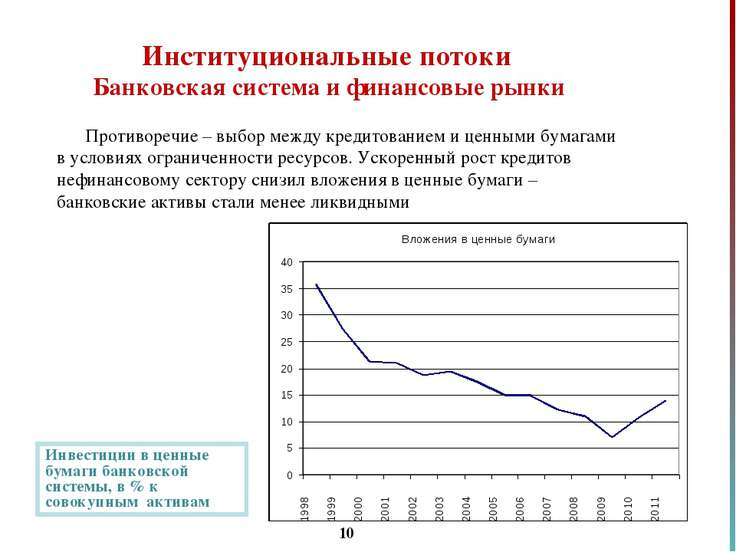 * Институциональные потоки Банковская система и финансовые рынки Противоречие...