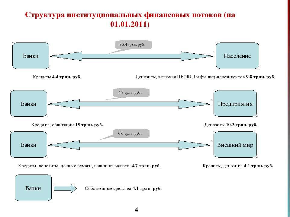 * Банки Население Кредиты 4.4 трлн. руб. +5.4 трлн. руб. Депозиты, включая ПБ...