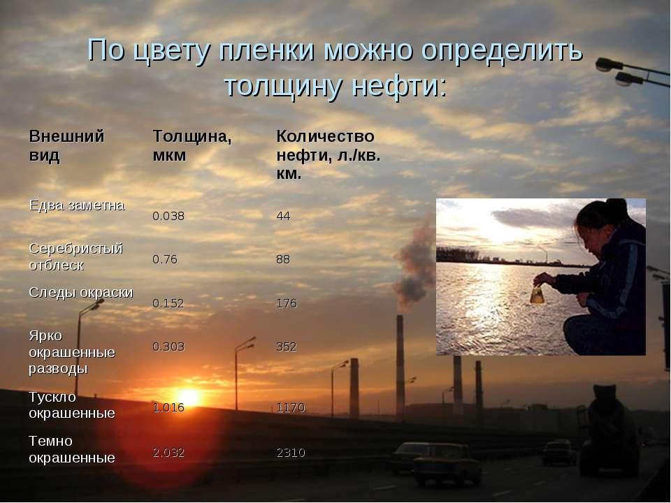 По цвету пленки можно определить толщину нефти: Внешний вид Толщина, мкм Ко...