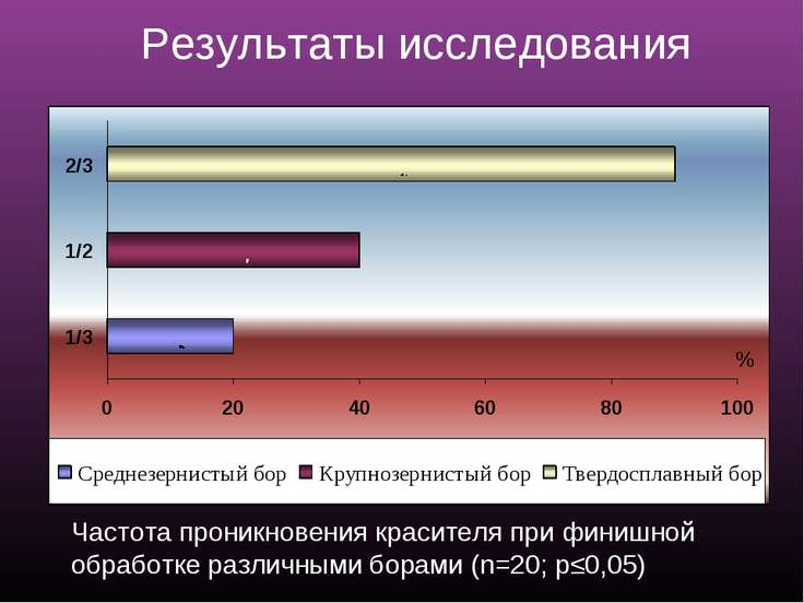Результаты исследования Частота проникновения красителя при финишной обработк...