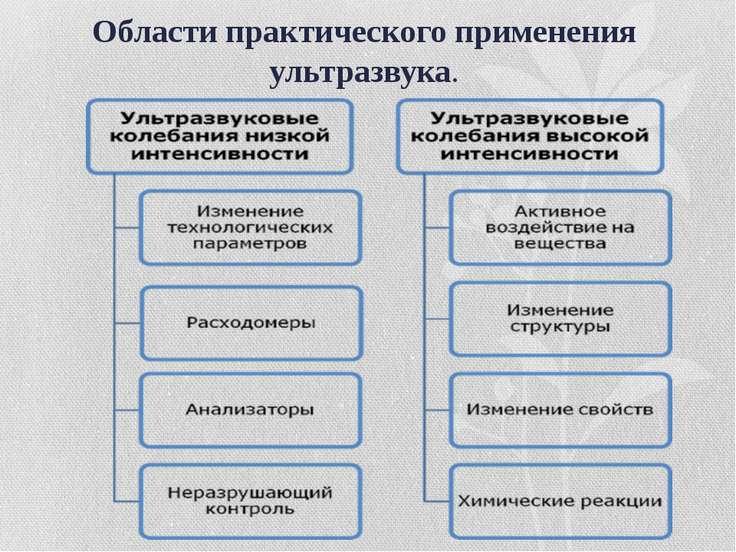 Области практического применения ультразвука.
