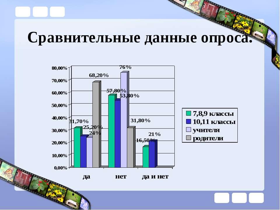 Сравнительные данные опроса.
