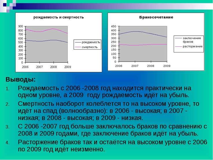 Выводы: Рождаемость с 2006 -2008 год находится практически на одном уровне, а...