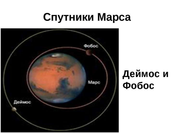 Спутники Марса Деймос и Фобос