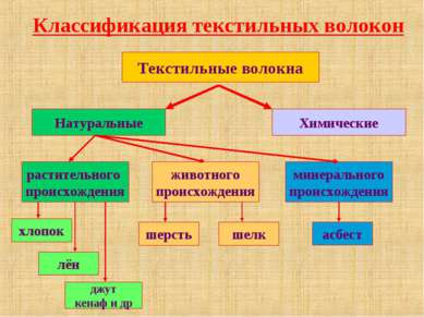 Классификация текстильных волокон Текстильные волокна Натуральные Химические ...