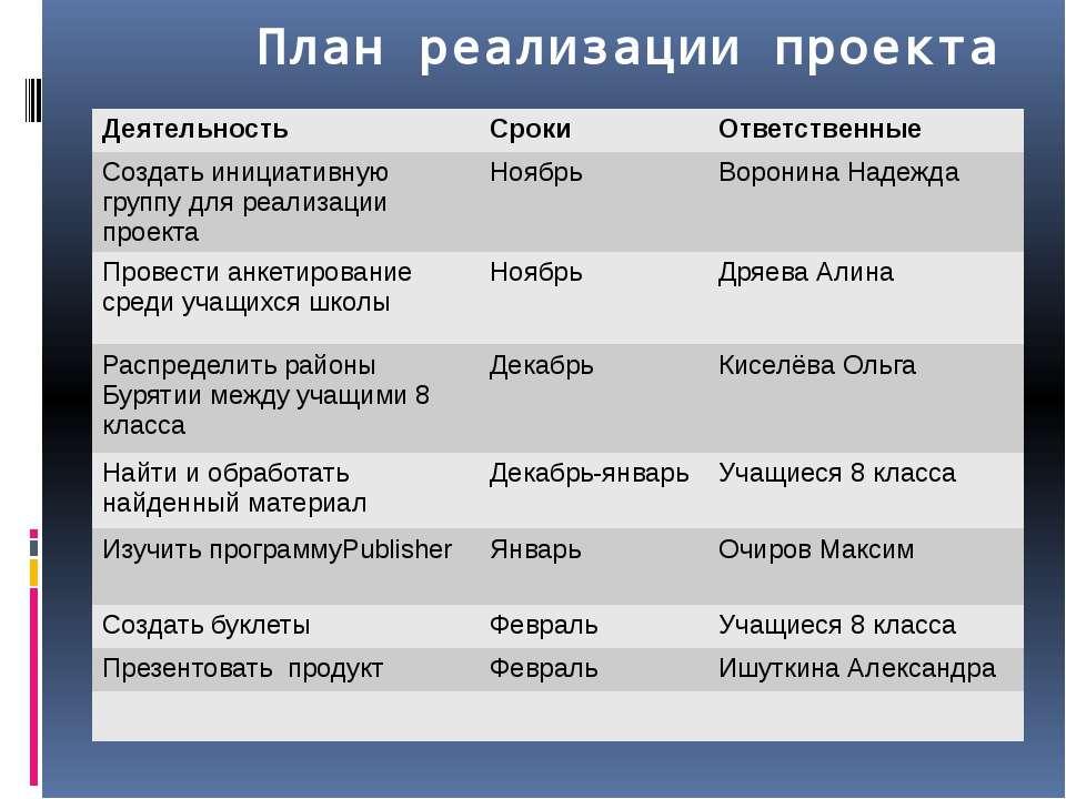 План реализации проекта Деятельность Сроки Ответственные Создатьинициативную ...