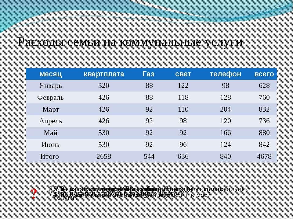 Расходы семьи на коммунальные услуги ? 1. Как называется эта таблица? 2. За к...