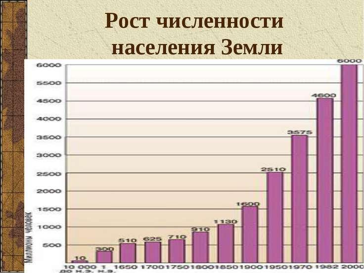 Рост численности населения Земли