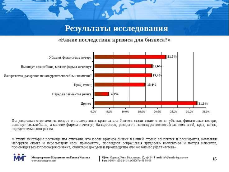 * Результаты исследования «Какие последствия кризиса для бизнеса?» Популярным...
