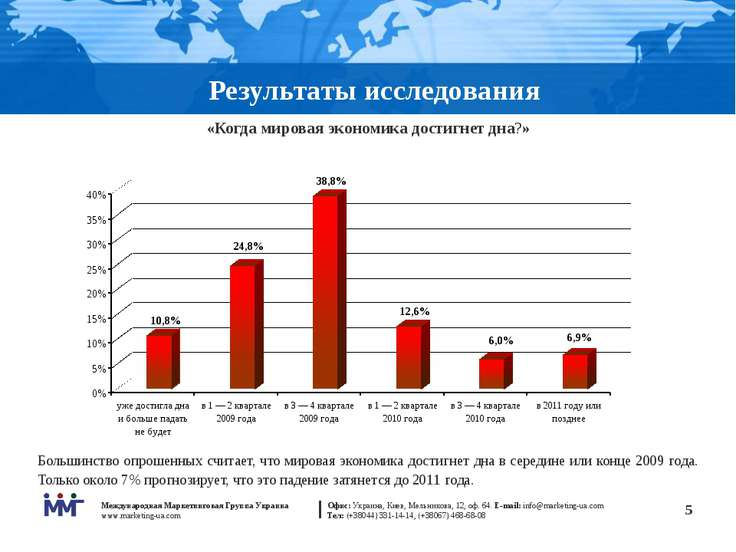 * Результаты исследования «Когда мировая экономика достигнет дна?» Большинств...