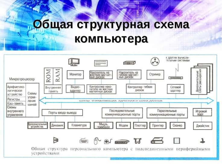 Общая структурная схема компьютера