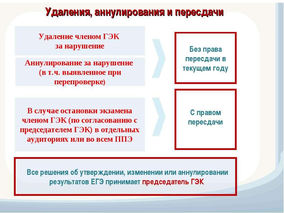 Удаления, аннулирования и пересдачи Удаление членом ГЭК за нарушение Аннулиро...