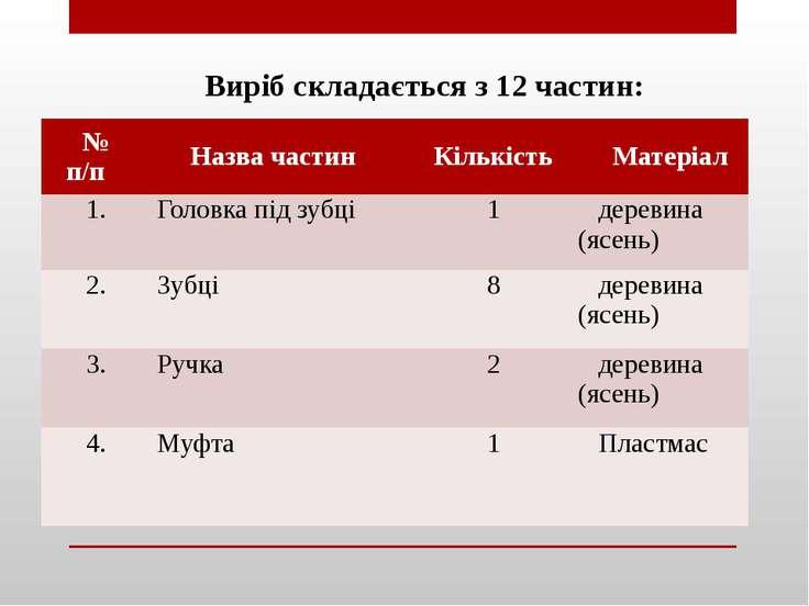 Виріб складається з 12 частин: №п/п Назва частин Кількість Матеріал 1. Головк...