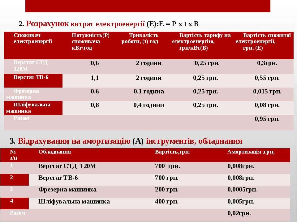 2. Розрахунок витрат електроенергії (Е):Е = Р х t х В . 3. Відрахування на ам...