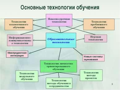 Основные технологии обучения * Технологии личностно ориентированного обучения...