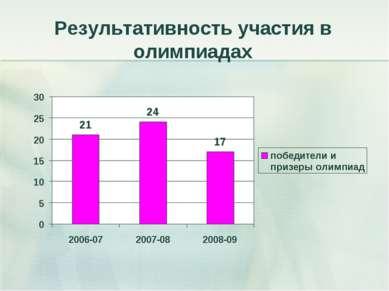Результативность участия в олимпиадах