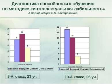 Диагностика способности к обучению по методике «интеллектуальная лабильность»...