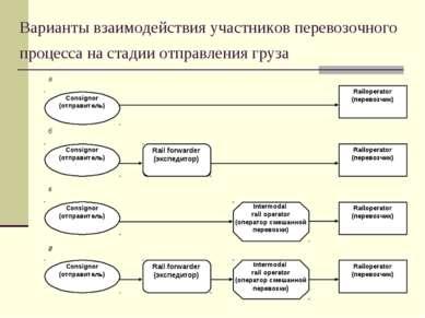 Варианты взаимодействия участников перевозочного процесса на стадии отправлен...