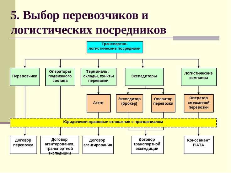 5. Выбор перевозчиков и логистических посредников