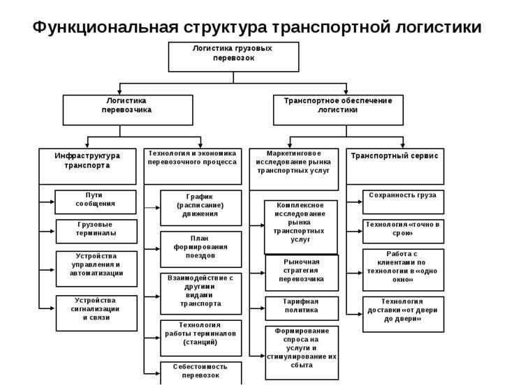 Функциональная структура транспортной логистики