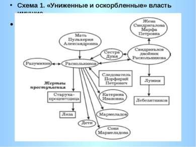 Схема 1. «Униженные и оскорбленные» власть имущие