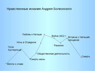 Мечта о славе Поле Аустерлица Смерть жены Общественная деятельность Ночь в От...