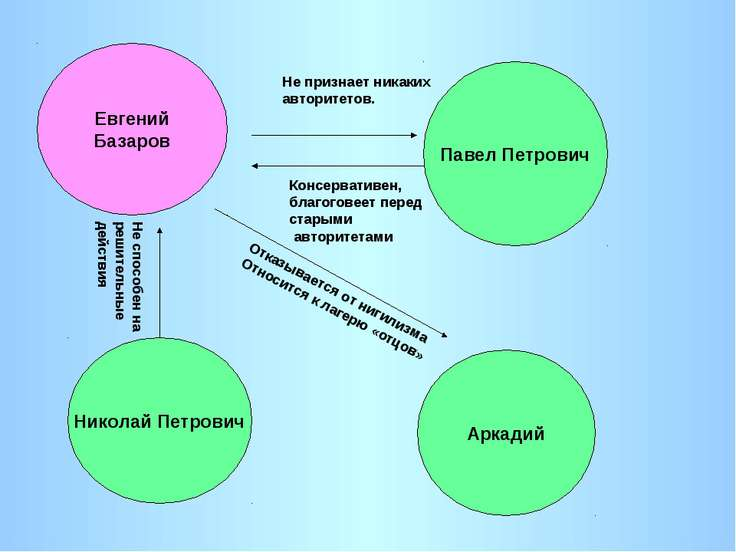 Евгений Базаров Павел Петрович Николай Петрович Аркадий Консервативен, благог...