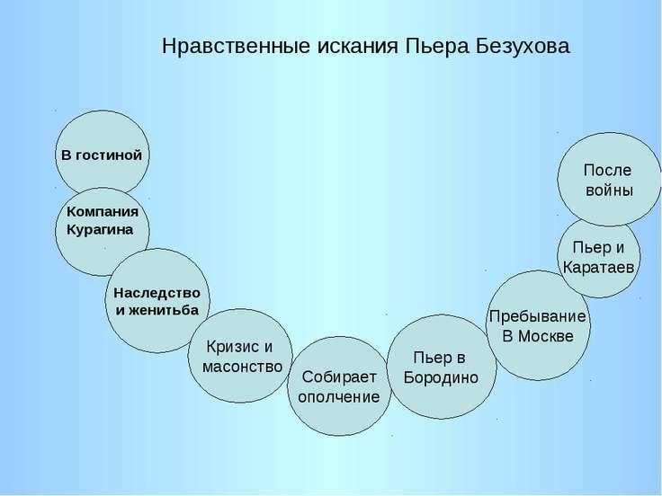 Нравственные искания Пьера Безухова В гостиной Наследство и женитьба Компания...