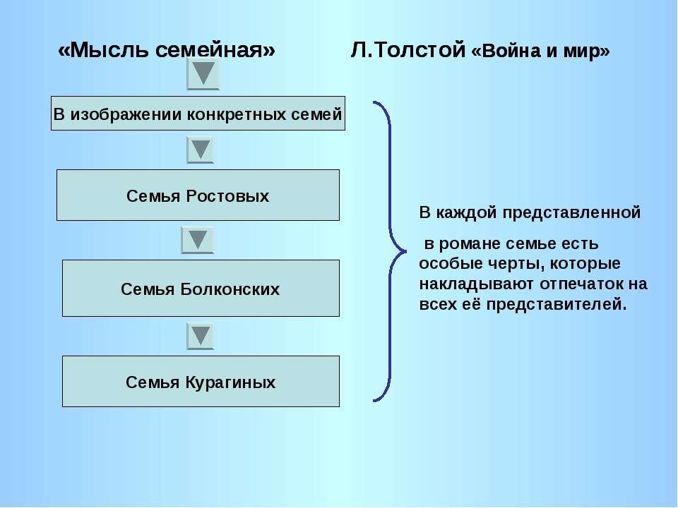 «Мысль семейная» Л.Толстой «Война и мир» В изображении конкретных семей Семья...