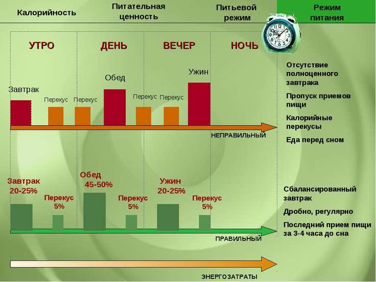 Питательная ценность Калорийность Питьевой режим Режим питания УТРО ДЕНЬ ВЕЧЕ...