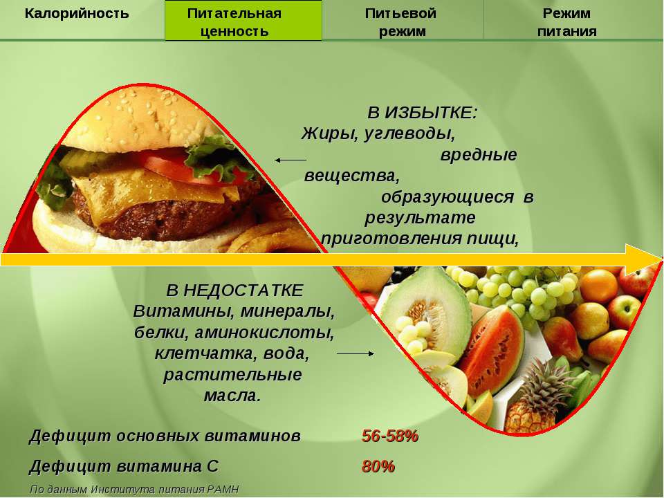 В ИЗБЫТКЕ: Жиры, углеводы, вредные вещества, образующиеся в результате пригот...